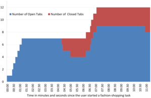 Bar chart of the number of open and closed tabs while a Millennial user was online
